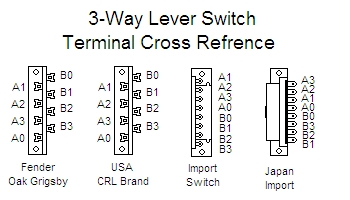 tele switch wiring wiring diagram rh 18 2 toptante nl 5-Way Switch Wiring Methods